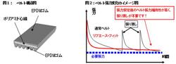 ベルト構造と張力変化のイメージ