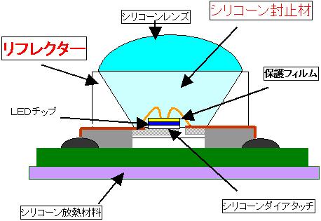LEDの構造 ※□で囲ったものは信越化学の取り扱い製品