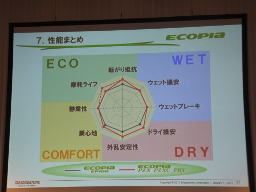 ECOPIA EP100との比較チャート