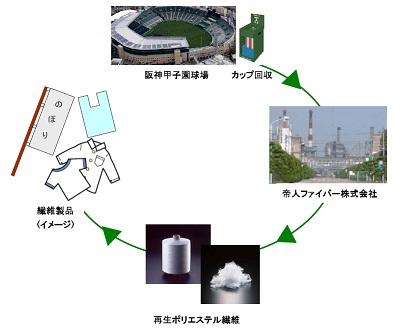 【 「阪神甲子園球場プラスチックカップリサイクル」の流れ】