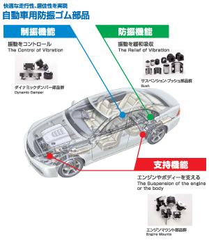 成長市場に対する自動車部品の戦略的事業拡大をめざして