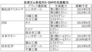 合成ゴム各社のS-SBRの生産能力