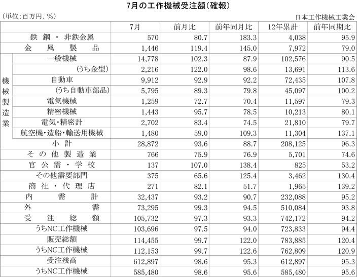 2012年7月の工作機械受注額(確報)
