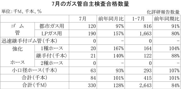 2012年7月のガス管自主検査合格数量