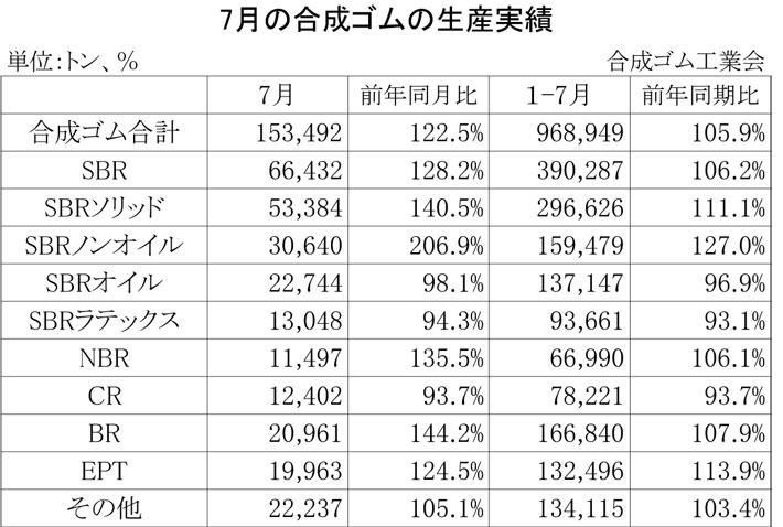 2012年7月の合成ゴムの生産実績