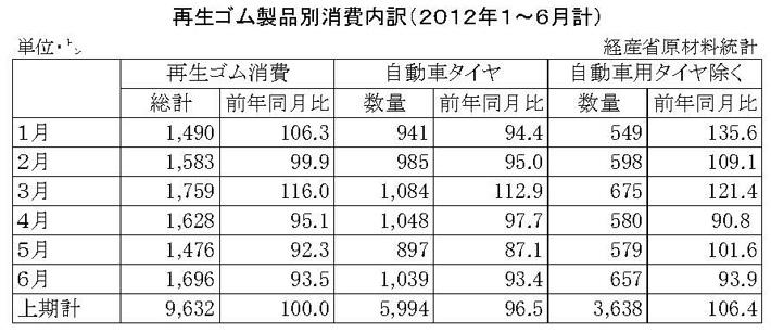 2012年1~6月計再生ゴム製品別消費