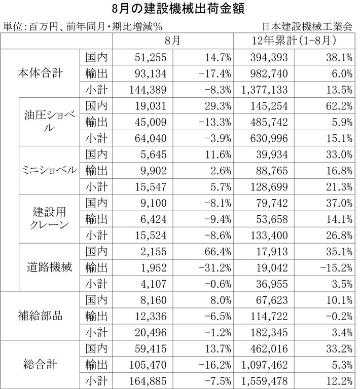 2012年8月の建設機械出荷金額