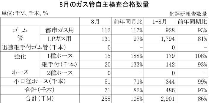 2012年8月のガス管自主検査合格数量