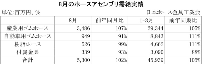 2012年8月のホースアセンブリ需給実績