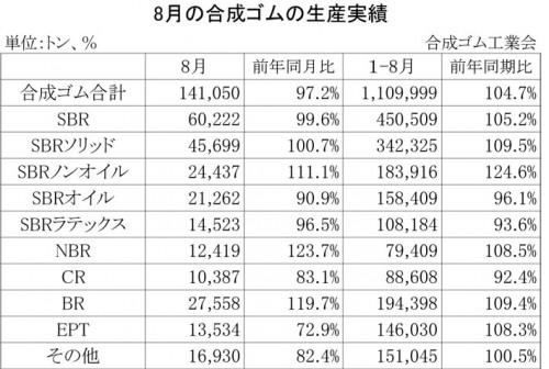 2012年8月の合成ゴムの生産実績