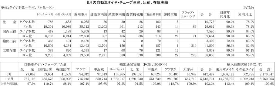 2012年8月の自動車タイヤ・チューブ生産、出荷、在庫実績