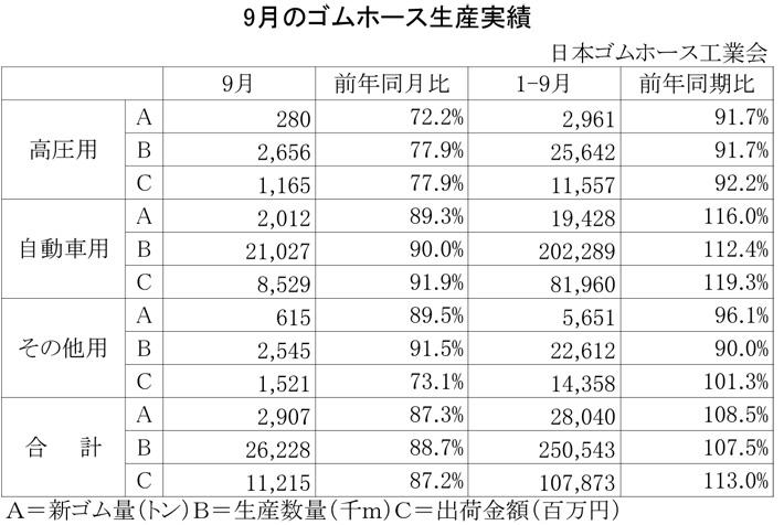 2012年9月のゴムホース生産実績