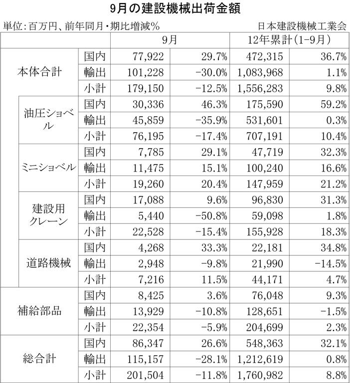 2012年9月の建設機械出荷金額