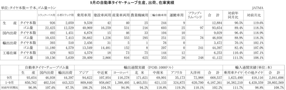 2012年9月の自動車タイヤ・チューブ生産、出荷、在庫実績)