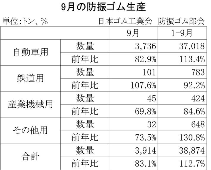 2012年9月の防振ゴム生産