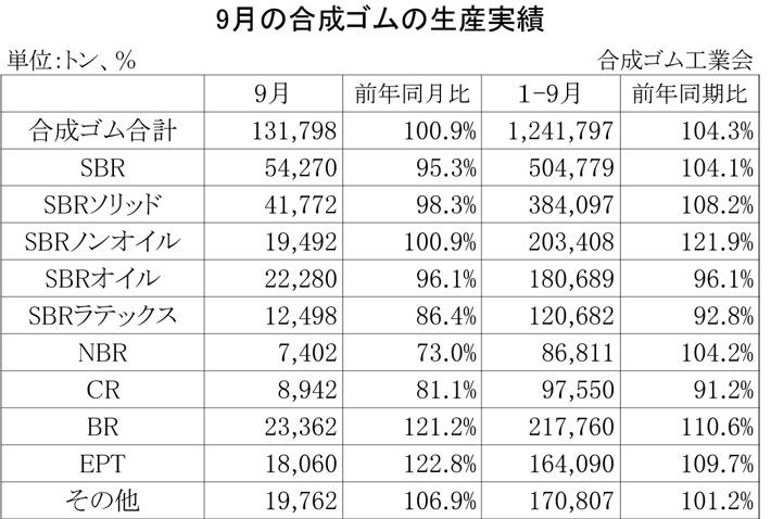 2012年9月の合成ゴムの生産実績