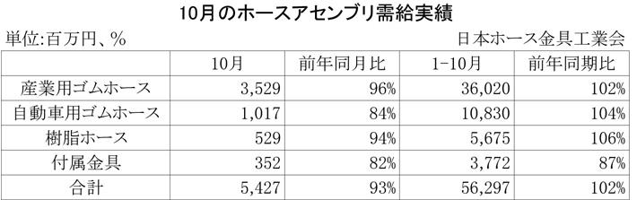 2012年10月のホースアセンブリ需給実績