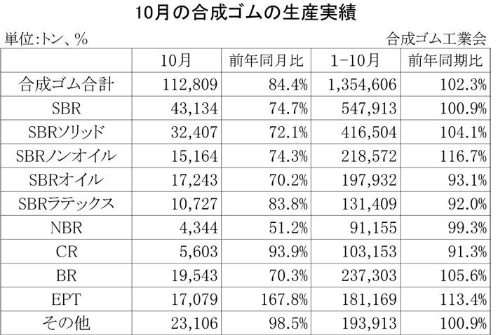 2012年10月の合成ゴムの生産実績