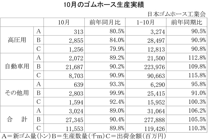 2012年10月のゴムホース生産実績