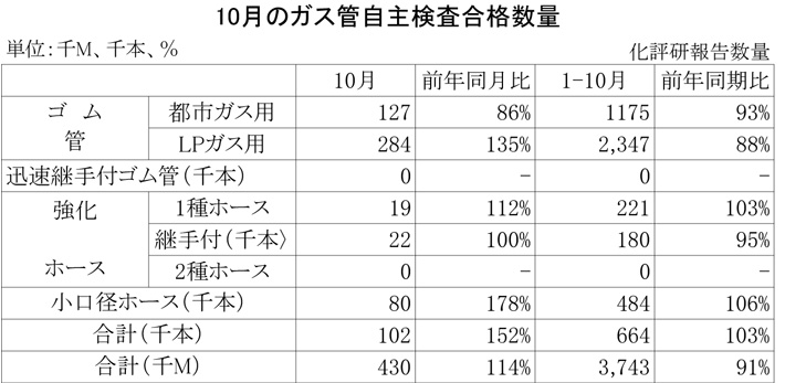 2012年10月のガス管自主検査合格数量