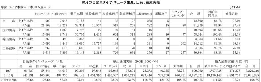 2012年10月の自動車タイヤ・チューブ生産、出荷、在庫実績)