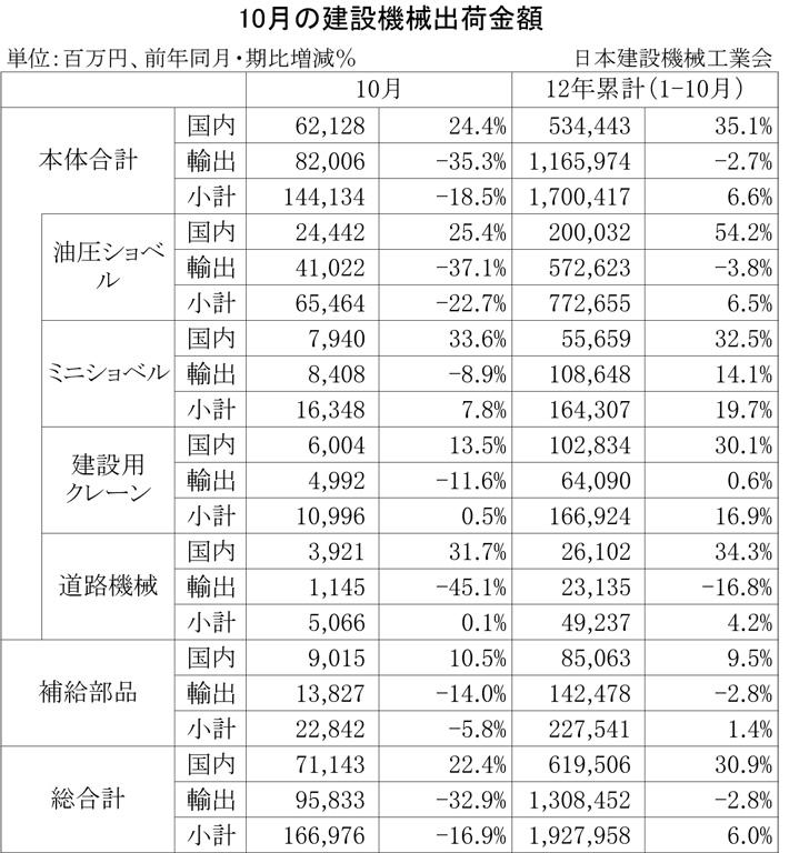 2012年10月の建設機械出荷金額