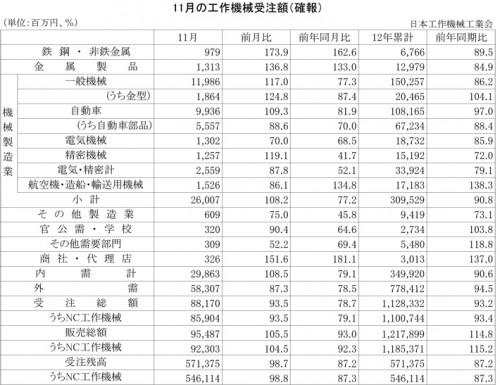 2012年11月の工作機械受注額(確報)