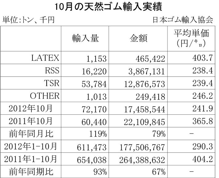 2012年10月の天然ゴム輸入実績