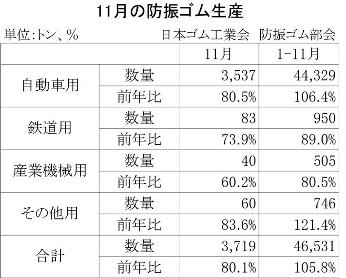 2012年11月の防振ゴム生産