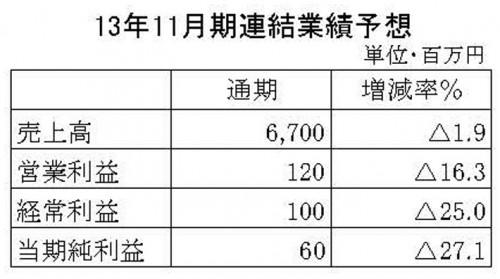 川口化学工業 2013年11月業績予想