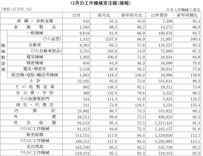 2012年12月の工作機械受注額(確報)