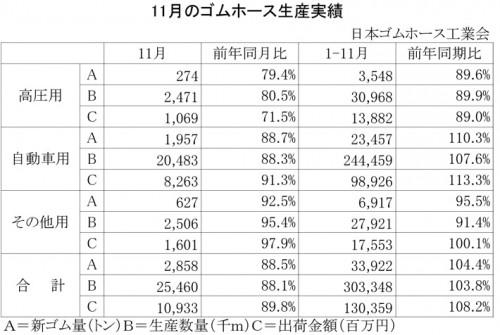 2012年11月のゴムホース生産実績