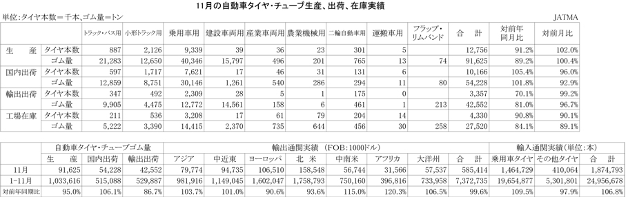 2012年11月の自動車タイヤ・チューブ生産、出荷、在庫実績