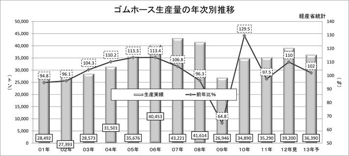 ゴムホース生産量の年次別推移
