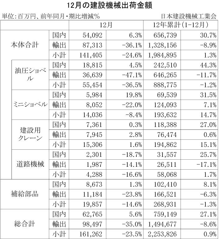 2012年12月の建設機械出荷金額