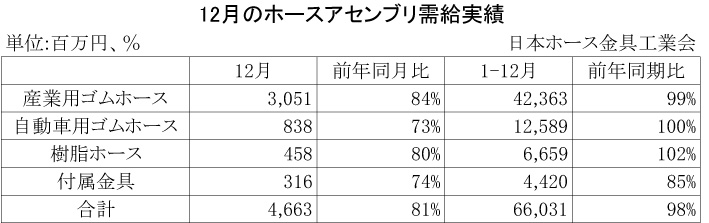 2012年12月のホースアセンブリ需給実績