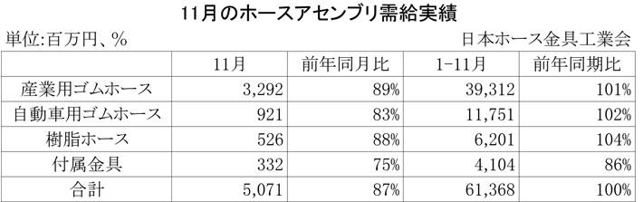 2012年11月のホースアセンブリ需給実績