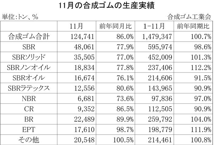 2012年11月の合成ゴムの生産実績