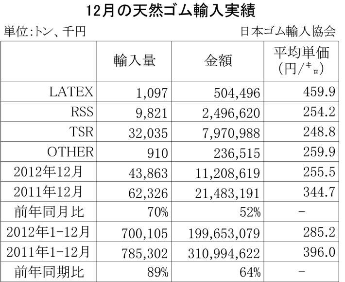 2012年12月の天然ゴム輸入実績
