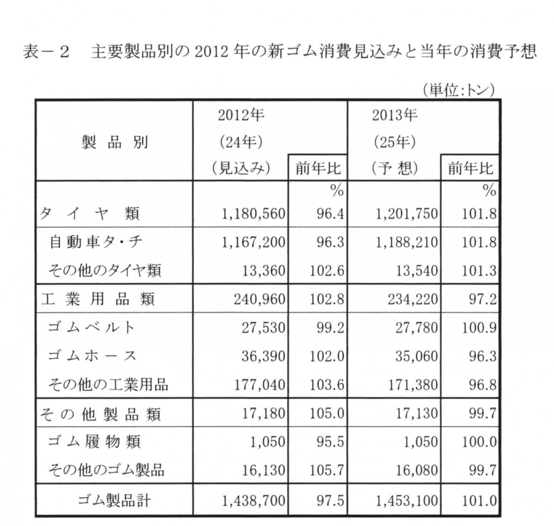 主用製品別の2012年の新ゴム消費量見込と当年の消費予測