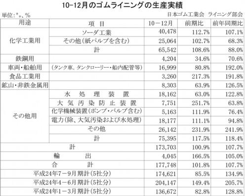 2012年10-12月期のゴムライニング生産実績