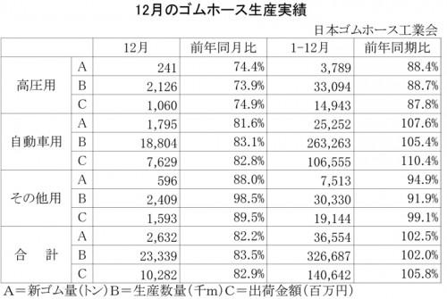 2012年12月のゴムホース生産実績