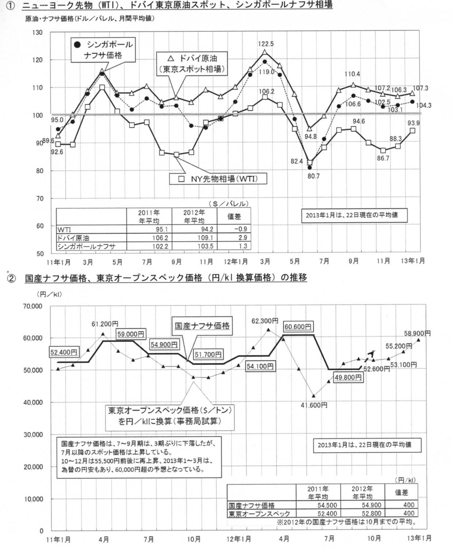原油、ナフサ価格の推移