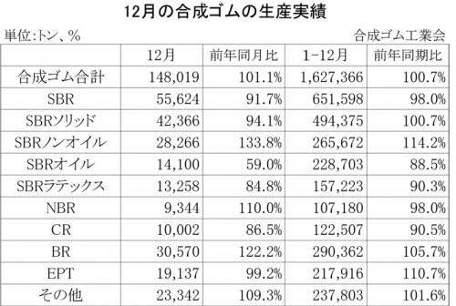 2012年12月の合成ゴムの生産実績
