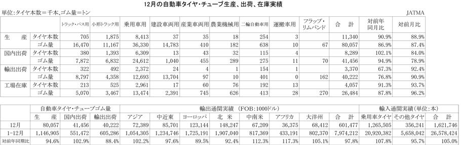 2012年12月の自動車タイヤ・チューブ生産、出荷、在庫実績)