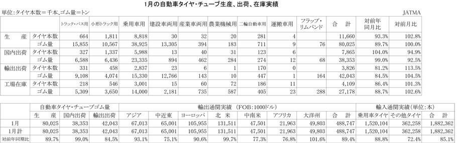 2013年1月の自動車タイヤ・チューブ生産、出荷、在庫実績