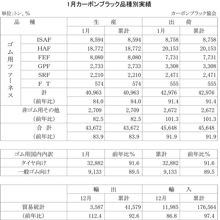 2013年1月のカーボンブラック品種別実績