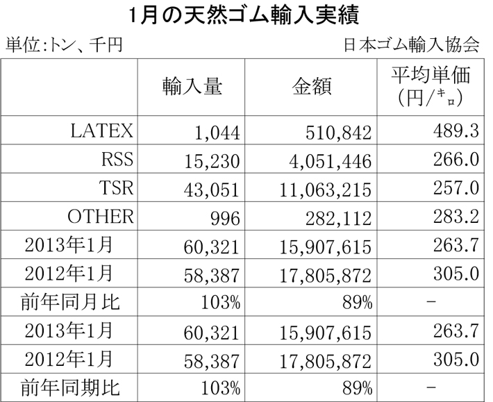 2013年1月の天然ゴム輸入実績