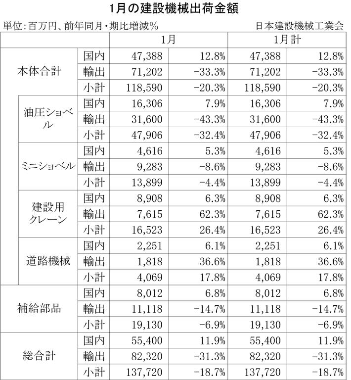 2013年1月の建設機械出荷金額