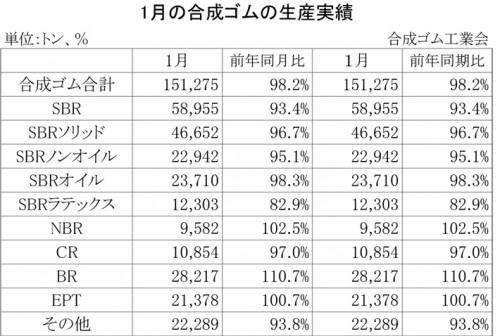 2013年1月の合成ゴムの生産実績